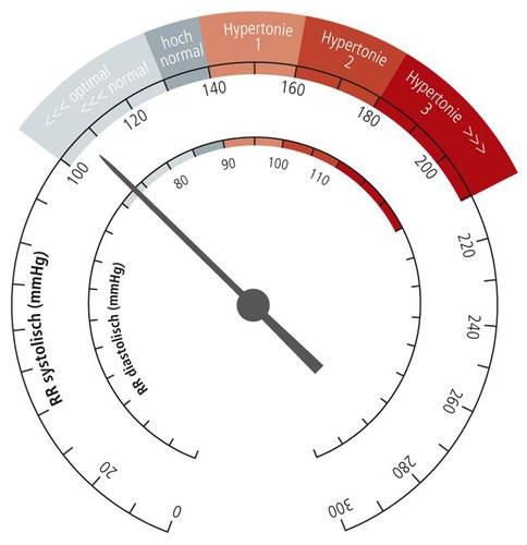 Klassifikation des Blutdruckes nach WHO /ISH
