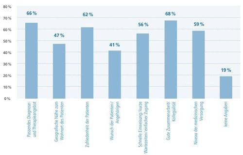 Ergebnisse der Einweiserbefragung durch das regionale Brustzentrum Dresden -  Gründe für die Einweisung