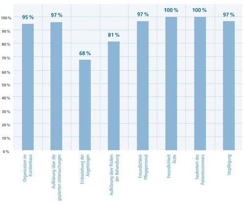 Ergebnisse Patientenzufriedenheitsbefragung im regionalen Brustzentrum Dresden