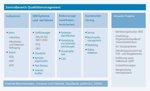 Themenschwerpunkte des Zentralbereiches Qualitätsmanagment im Universitätsklinikum Dresden